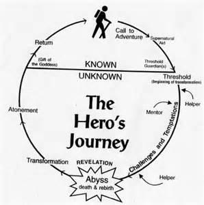 1 Hero's Journey.jpg I