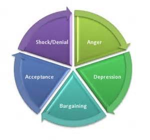 1 A Grieving Process